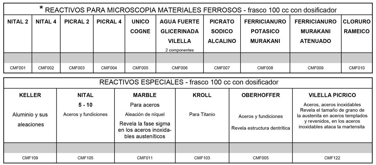 tabla-reactivos